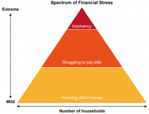 spectrum-of-financial-stress-get-help-from-brokers-now